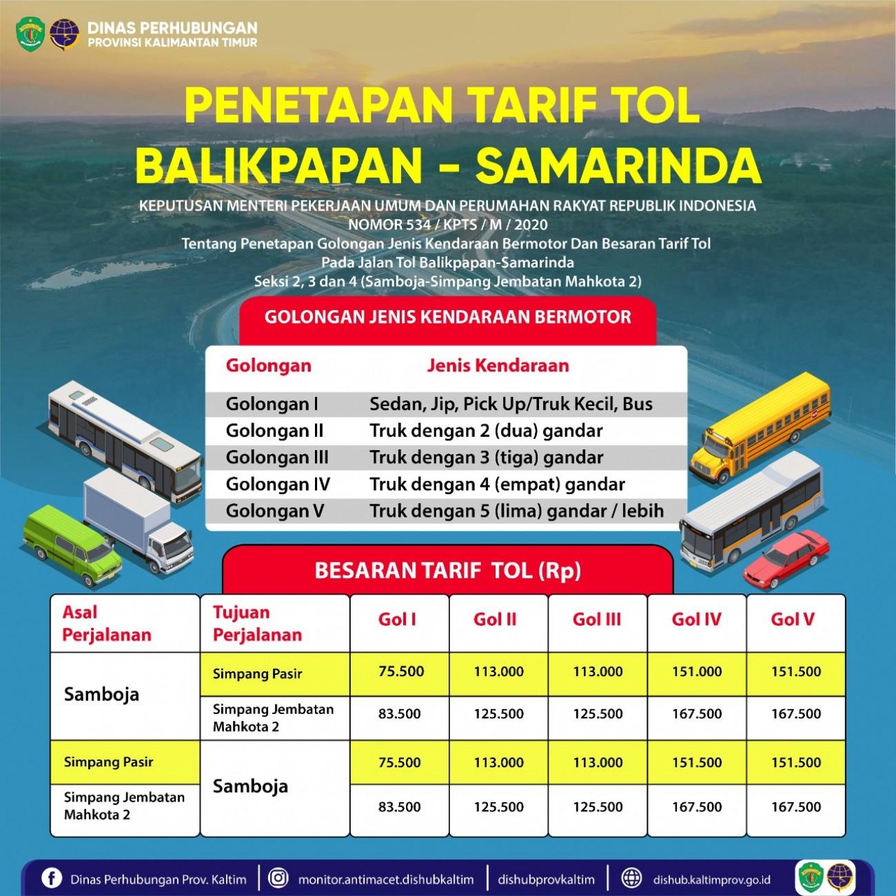 Penetapan Tarif Tol Balikpapan - Samarinda